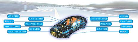 電子システム車両イメージ
